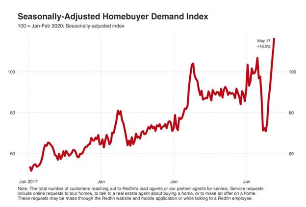 Seasonally-Adjusted Homebuyer Demand Index